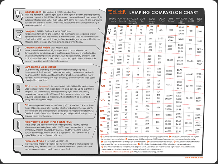 Eleek Lamping Guide
